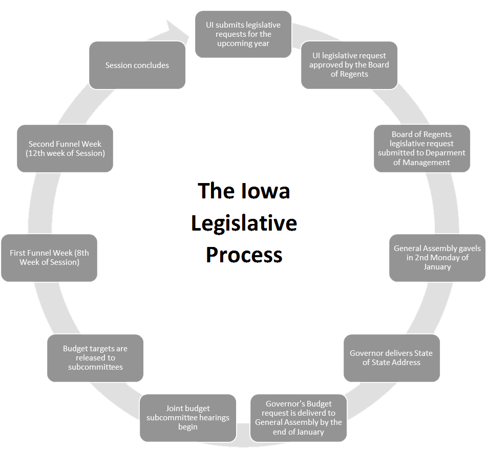 The Iowa Legislative Process