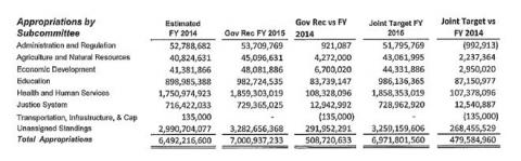 Table showing appropriations by subcommittee